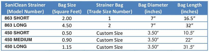 Filter Bag Material Selection